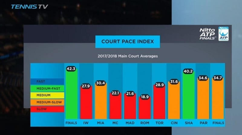 Tennis Speed rating
