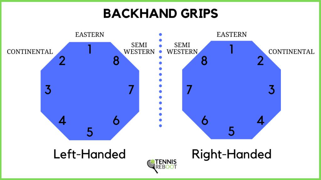 Backhand Grip Bevels