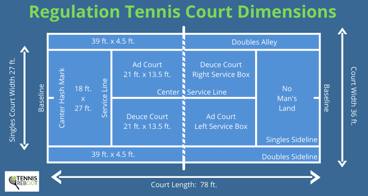 what are the dimension of a tennis court?