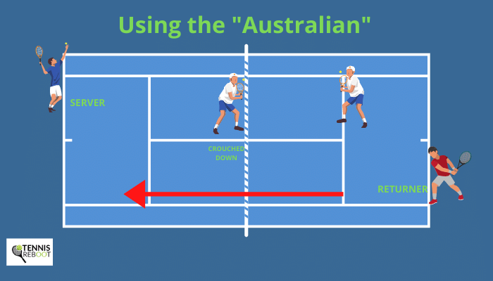 australian formation doubles tennis