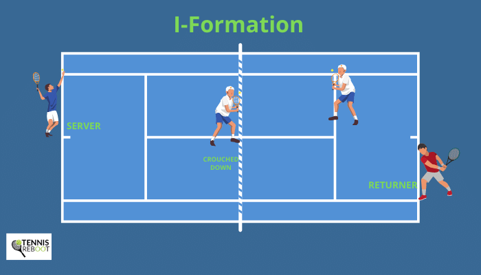 doubles tennis I-formation