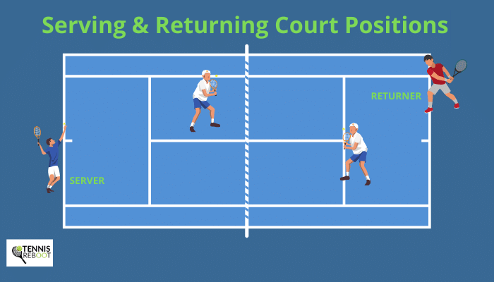 serving & returning positions in doubles